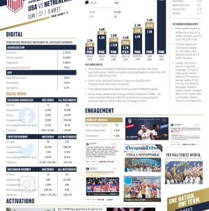 USWNT vs. Netherlands (Recap)